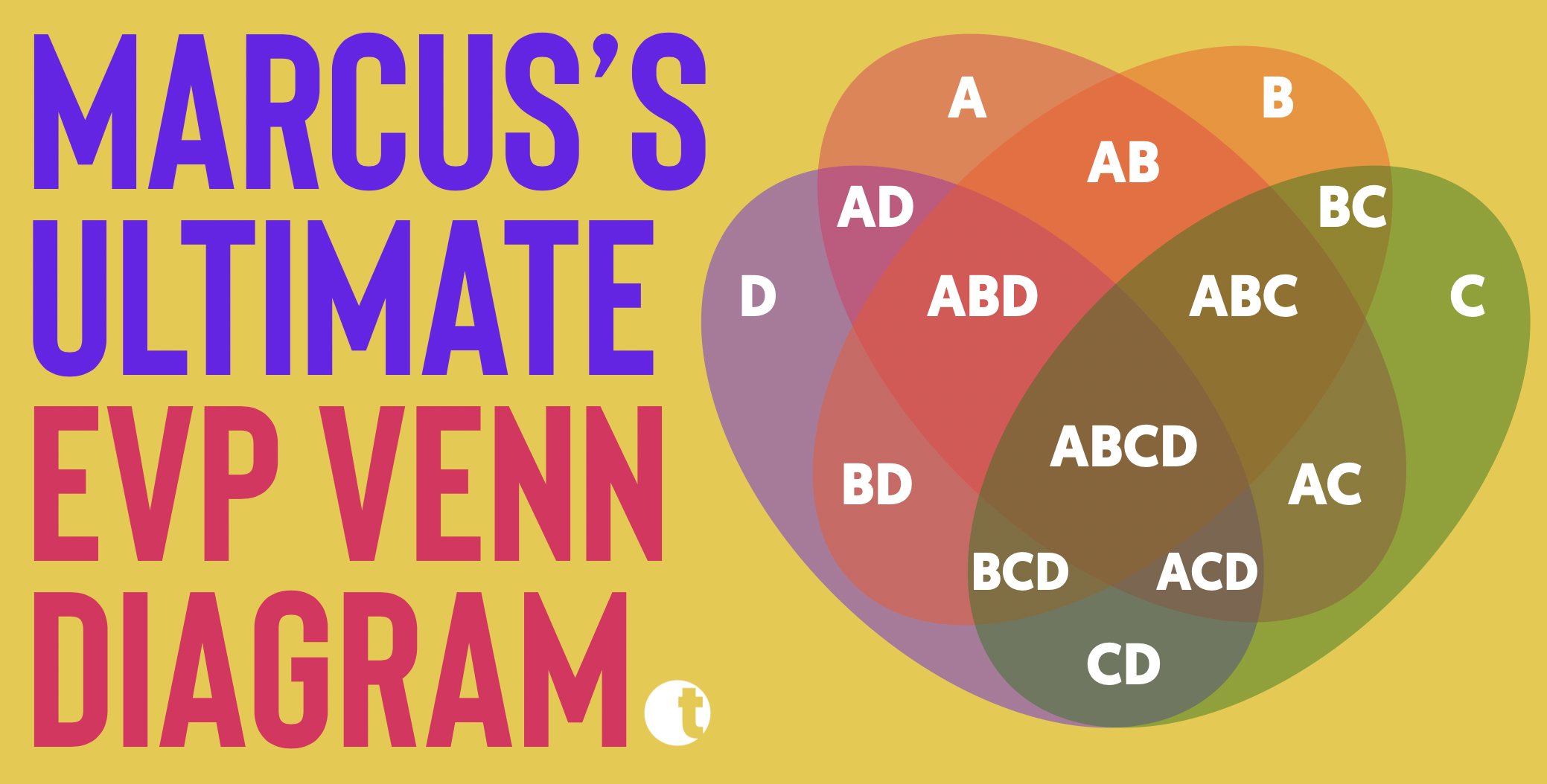 Marcus's Ultimate EVP Venn Diagram